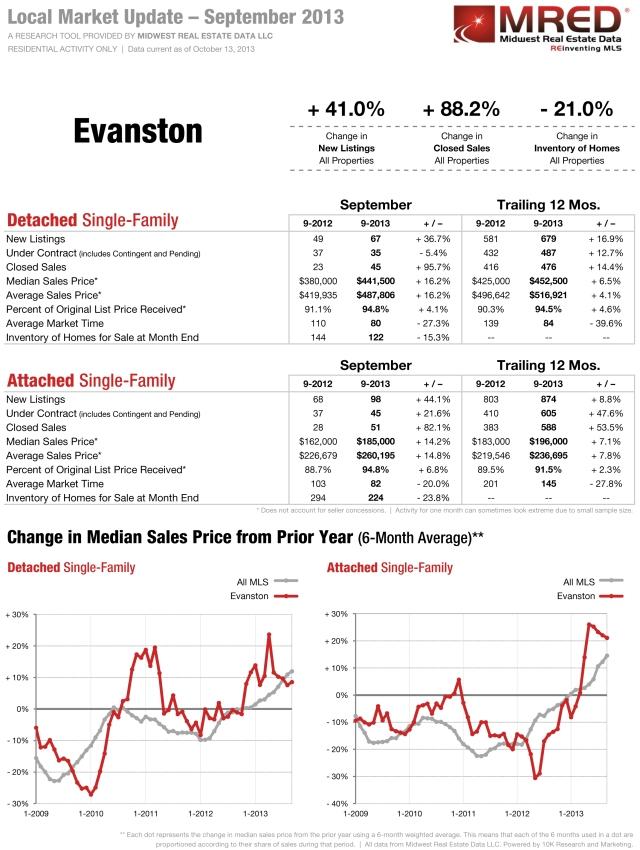 Evanston IL Market Reprot