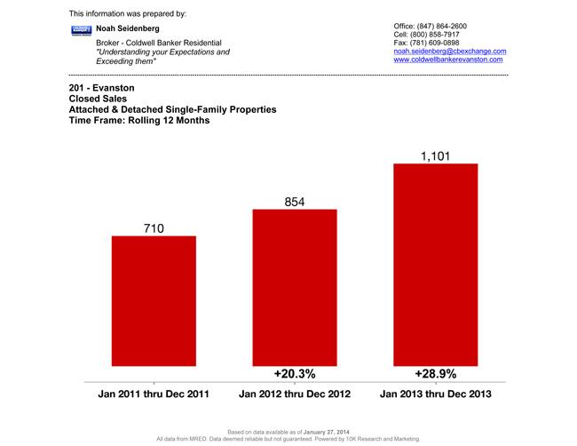 Evanston-IL-Real-Estate-Sales-Report (1)